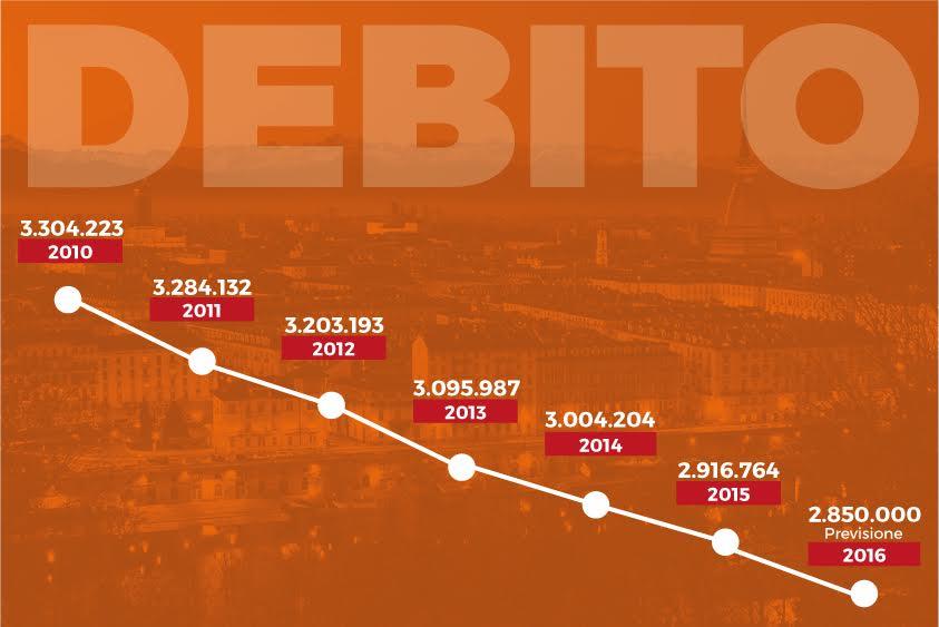 Scende il debito della Città di Torino