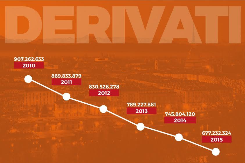 Dimezzati i derivati della Città di Torino